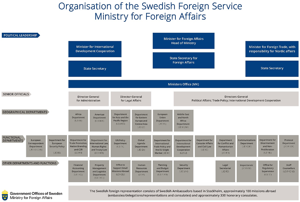 Figure D.1. Organisation of the Swedish Foreign Service