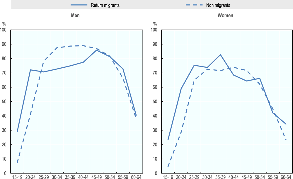 Figure 5.9. Employment rates of return migrants and non-migrants by age and sex in Romania, 2014