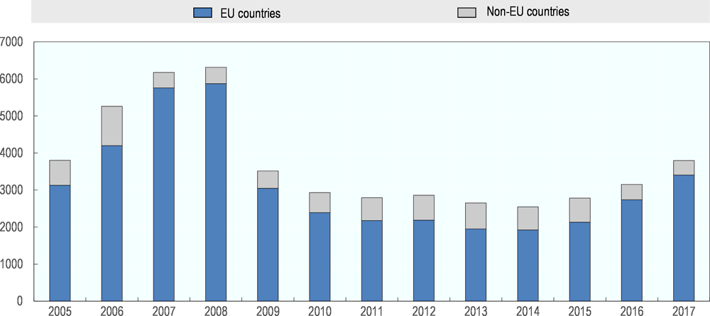 Figure 5.12. Remittances to Romania sent from EU and non-EU countries, 2005-17