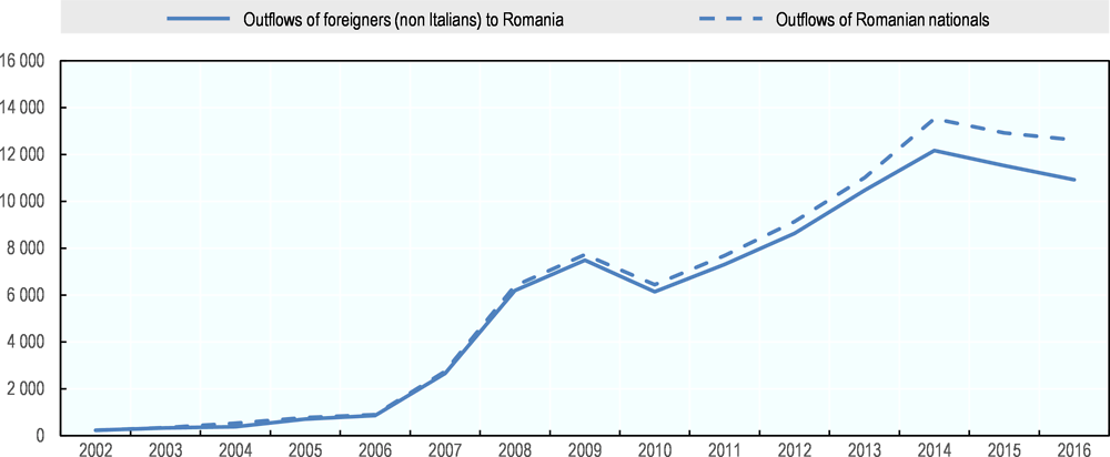 Figure 5.2. Outflows from Italy of foreigners towards Romania, and outflows from Italy of Romanian nationals, 2002-16