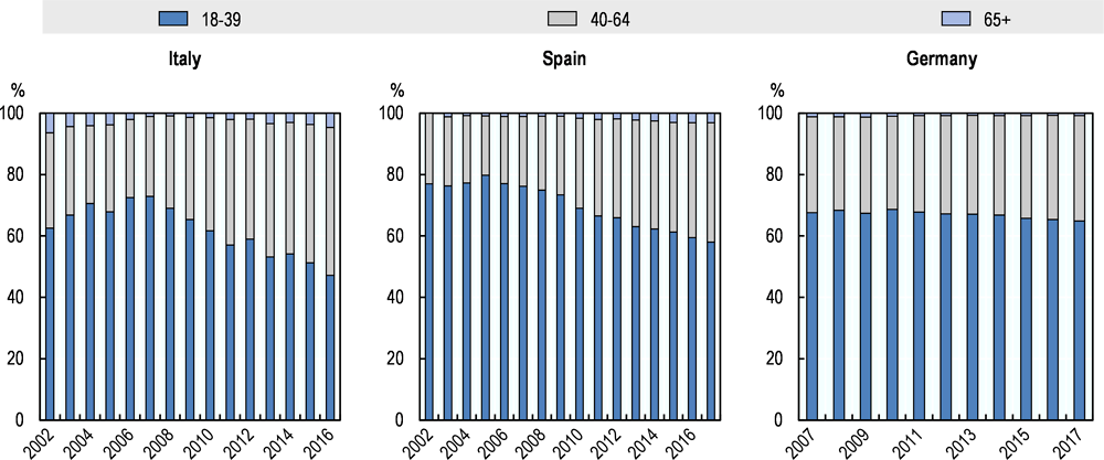 Figure 5.6. Age distribution of return migrants aged 18+ from Italy, Spain and Germany