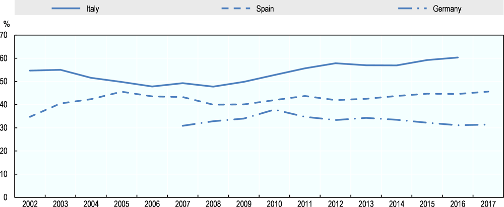 Figure 5.7. Share of women among Romanian return migrants from Italy, Spain and Germany, 2002-17