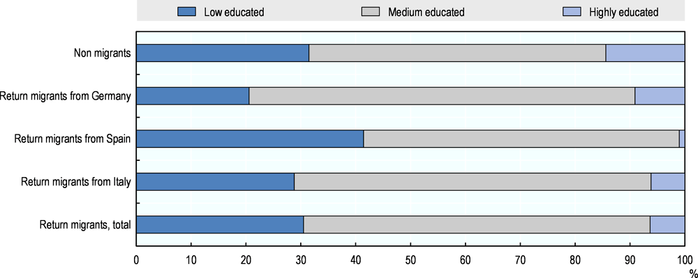 Figure 5.8. Distribution of education of return migrants and non-migrants aged 15-64 in Romania, 2014