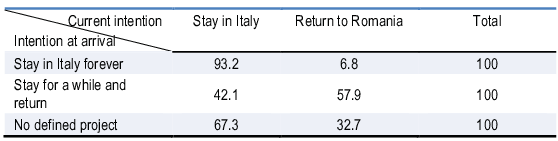Table 5.1. Current intentions of Romanian emigrants to stay in Italy or return to Romania, by intention at arrival, 2011-2012 (in %)
