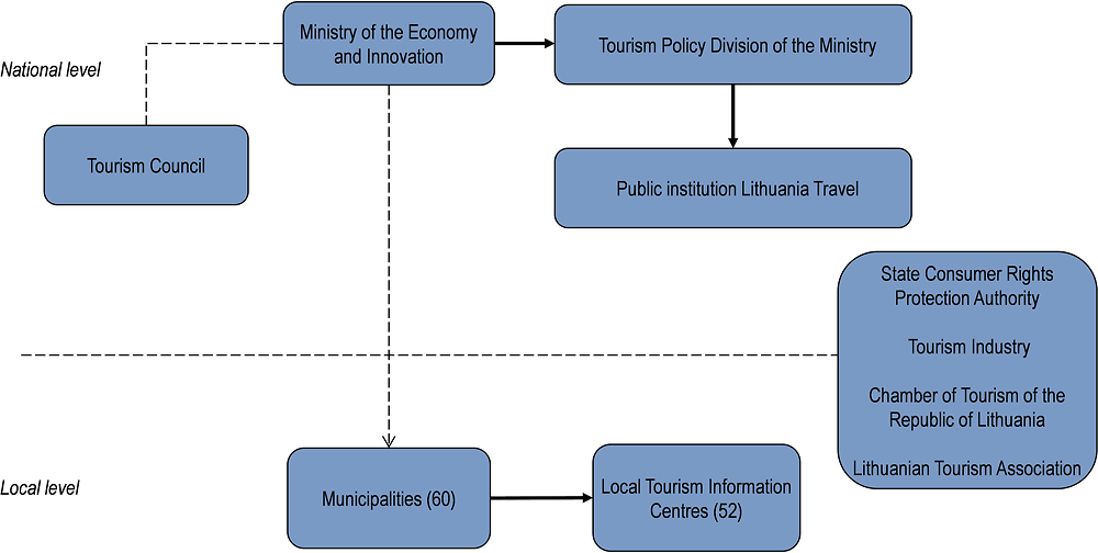 Lithuania: Organisational chart of tourism bodies