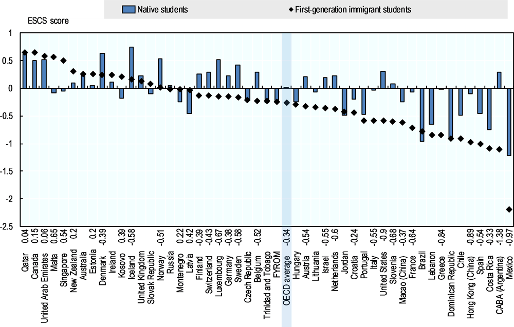 Figure 7.1. Difference between immigrant and native students in socio-economic status, by immigrant generation