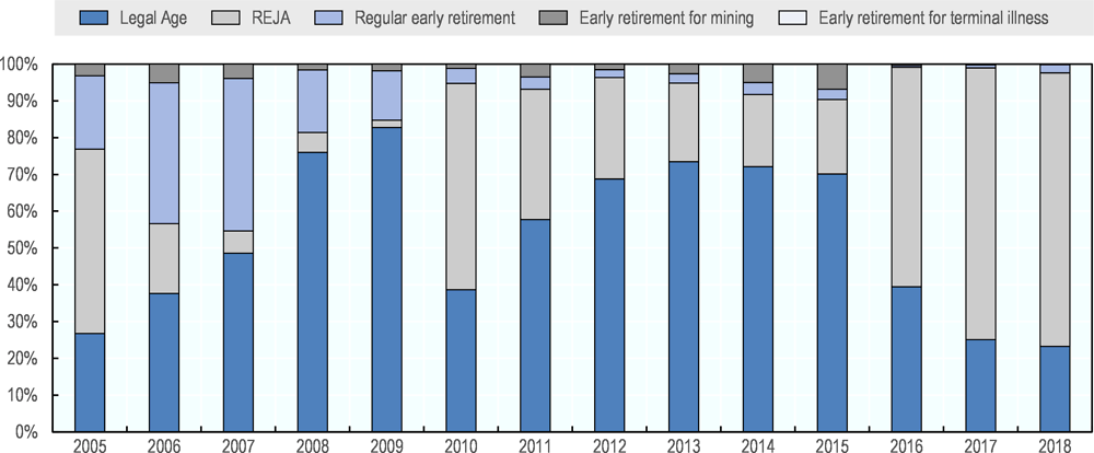 Figure 5.14. Proportion of individuals retiring in the SPP per regime