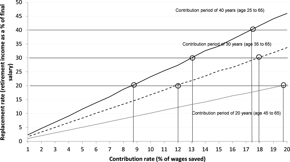 Figure 5.16. Replacement rates reached with 95% probability according to different contribution levels and contribution periods
