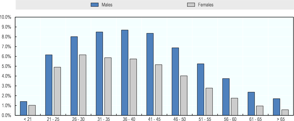 Figure 5.4. Distribution of SPP affiliates by age and gender