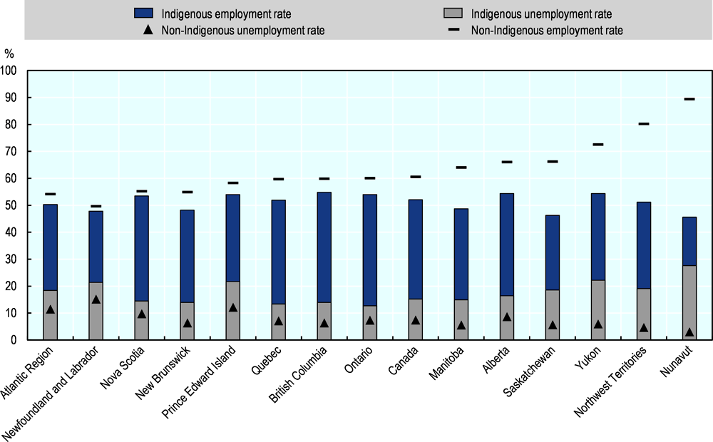 Figure 2.10. Employment and unemployment rates by province and territory, Indigenous and non-Indigenous, 2016
