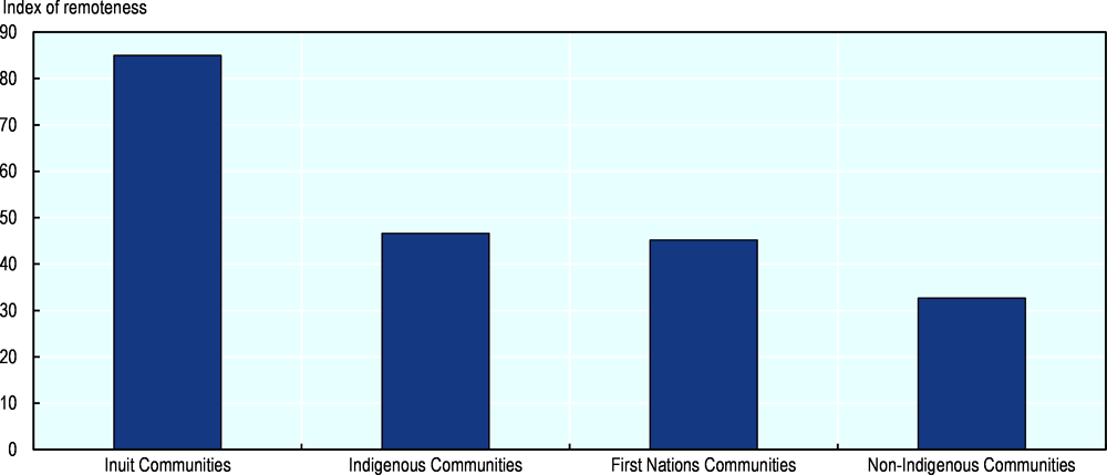 Figure 2.14. Median index of remoteness by Indigenous group, 2011