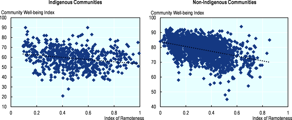 Figure 2.15. Community well-being index and Index of remoteness 2011, by ethnicity