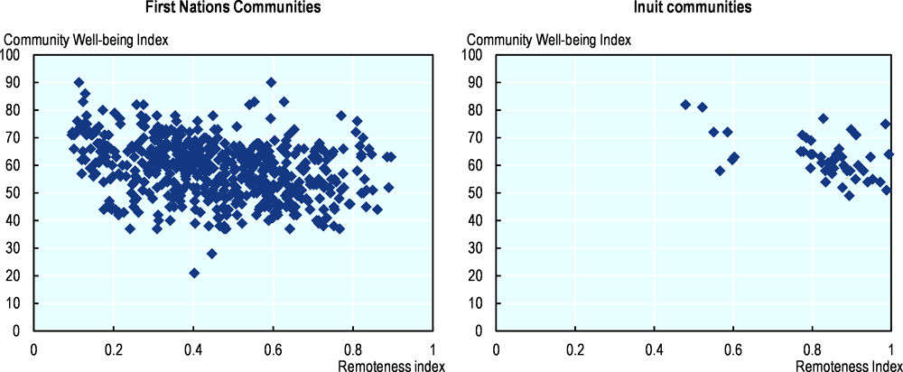 Figure 2.16. Community well-being index and Index of remoteness 2011, by Indigenous group