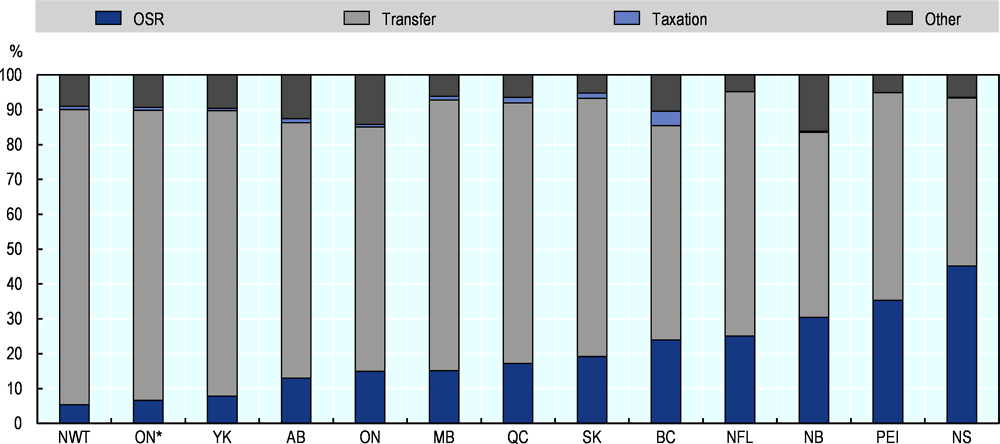 Figure 2.18. First Nations revenues, by province and territory, 2016