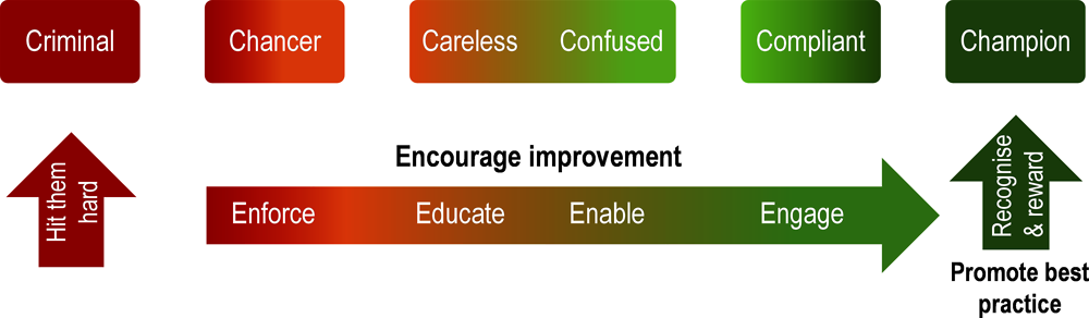 Figure 3. Compliance and engagement spectrum