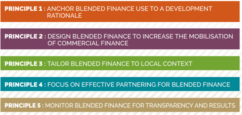 Figure A A.1. OECD DAC Blended Finance Principles