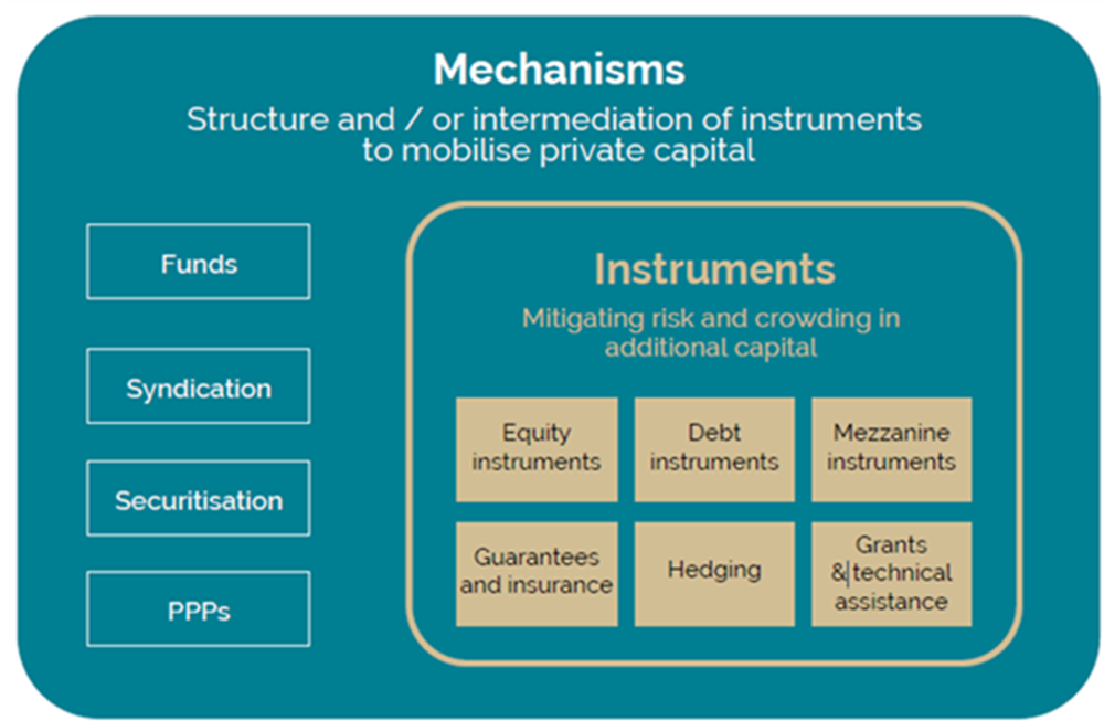Figure A A.2. Blended finance instruments and mechanisms