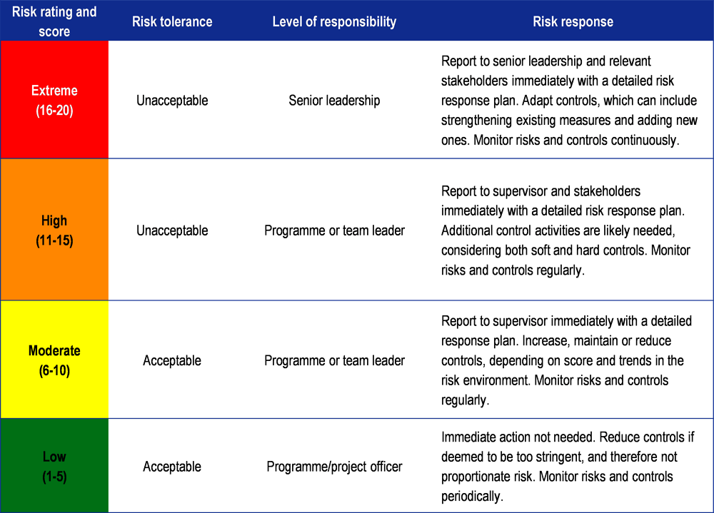 Figure ‎10.2. Example of categories for risk criteria