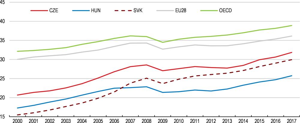 oecd economic surveys luxembourg 2010 oecd publishing