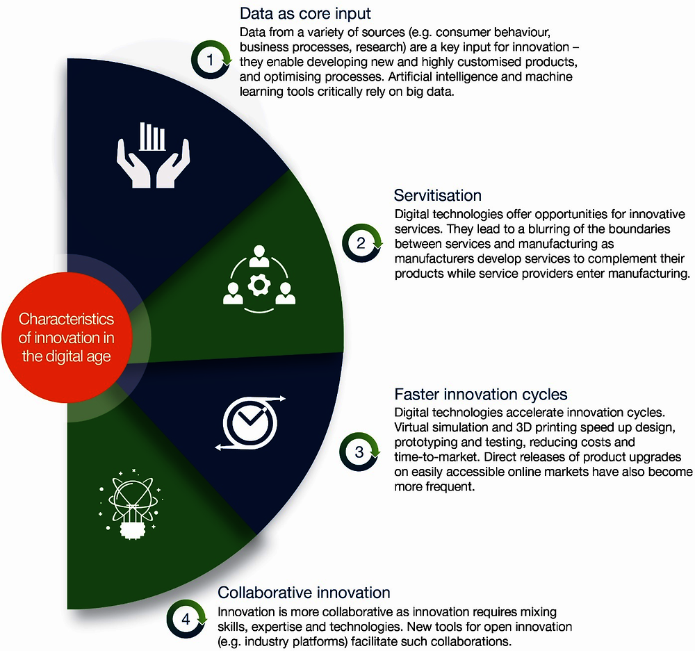 Figure 4.1. Characteristics of innovation in the digital age