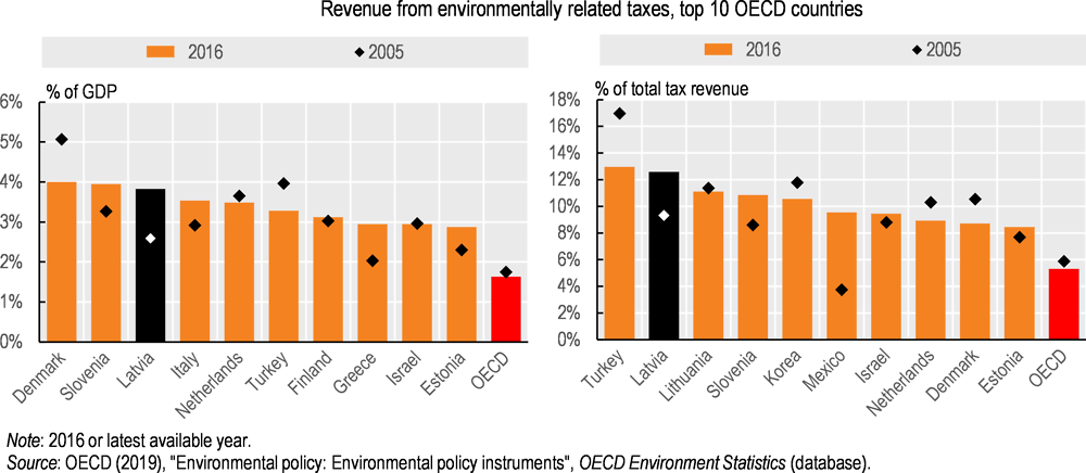 Figure 3.1. Revenue from environmentally related taxes is high by international comparison