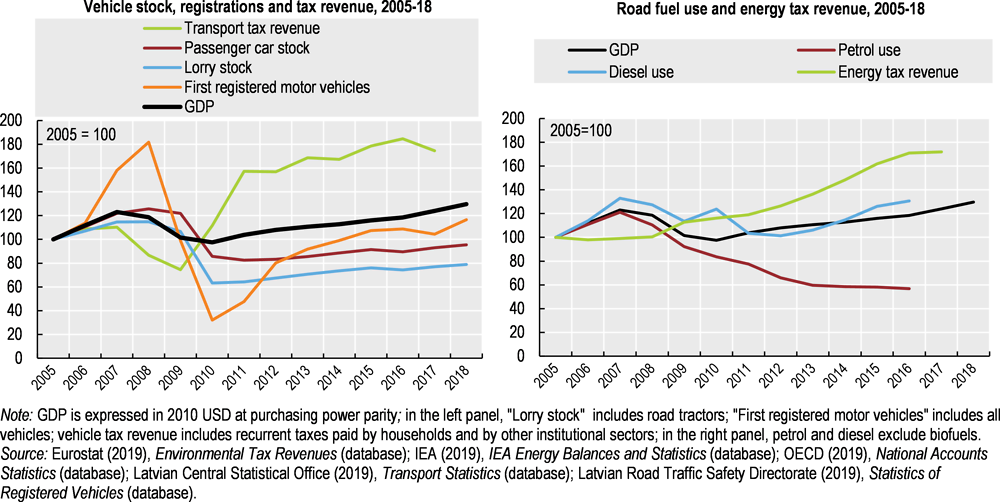Figure 3.2. Vehicle sales and diesel use have driven environmentally related tax revenue