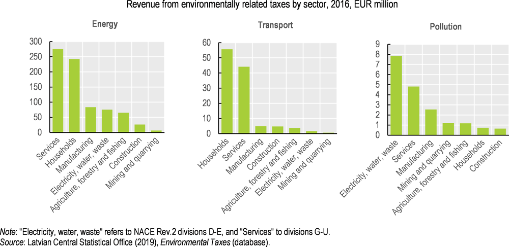 Figure 3.5. Households bear most of the environmentally related tax burden