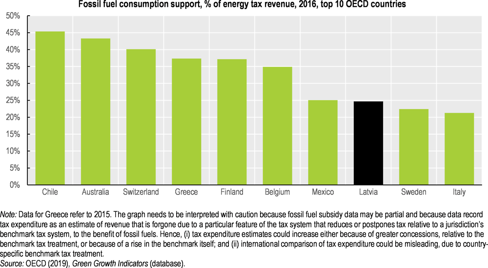 Figure 3.6. Fossil fuel consumption support is among the highest in the OECD