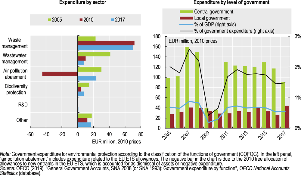 Figure 3.8. Public expenditure for environmental protection has decreased