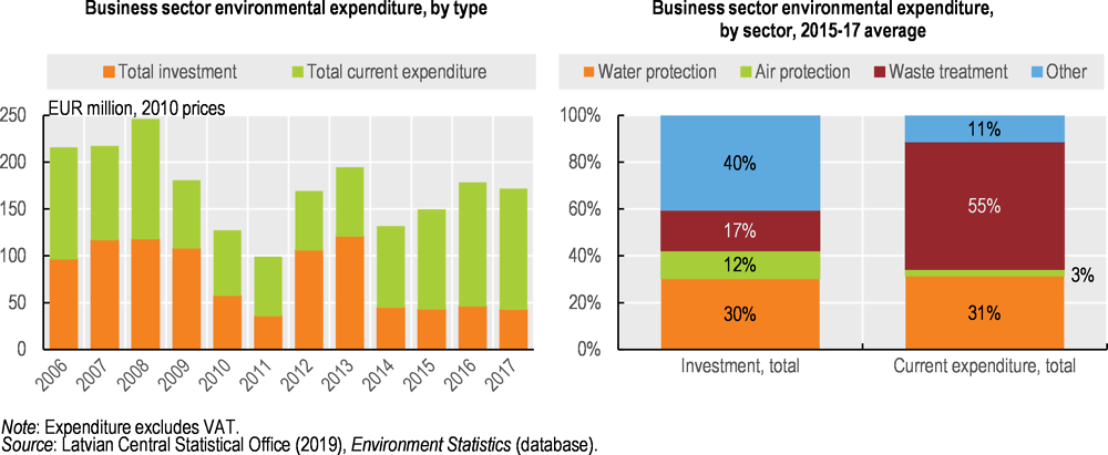 Figure 3.9. Business environmental expenditure has declined and focuses on managing waste