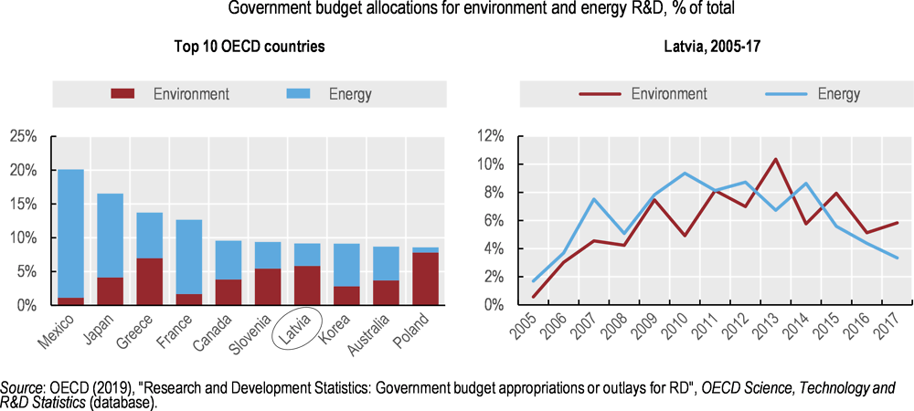 Figure 3.10. A large share of public R&D spending goes to environmental and energy research