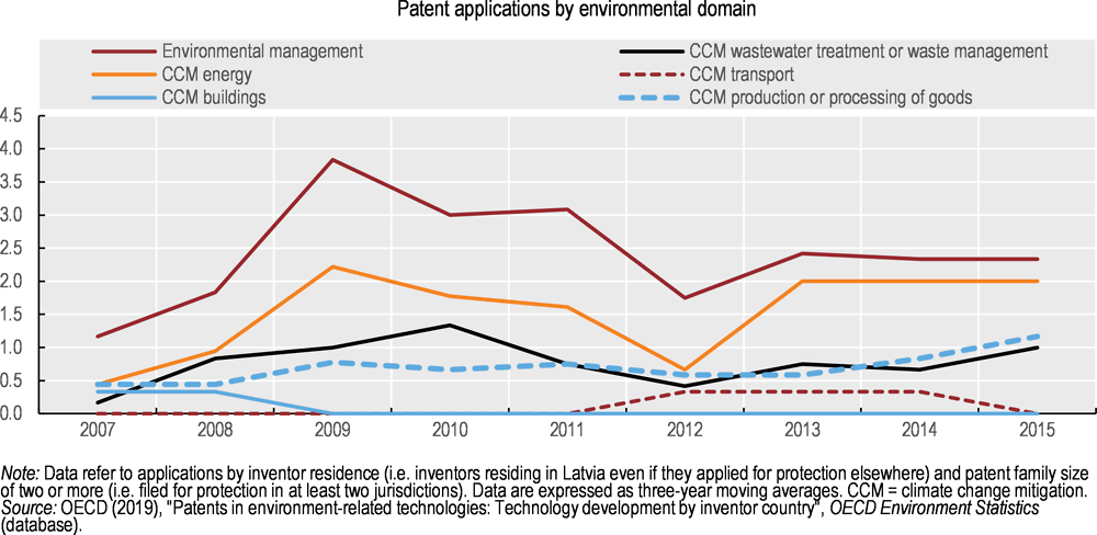 Figure 3.11. Green patent applications have grown since the mid-2010s, but the numbers are modest