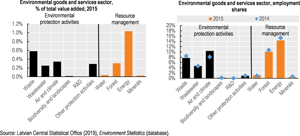 Figure 3.12. The energy sector dominates green industry value added and employment
