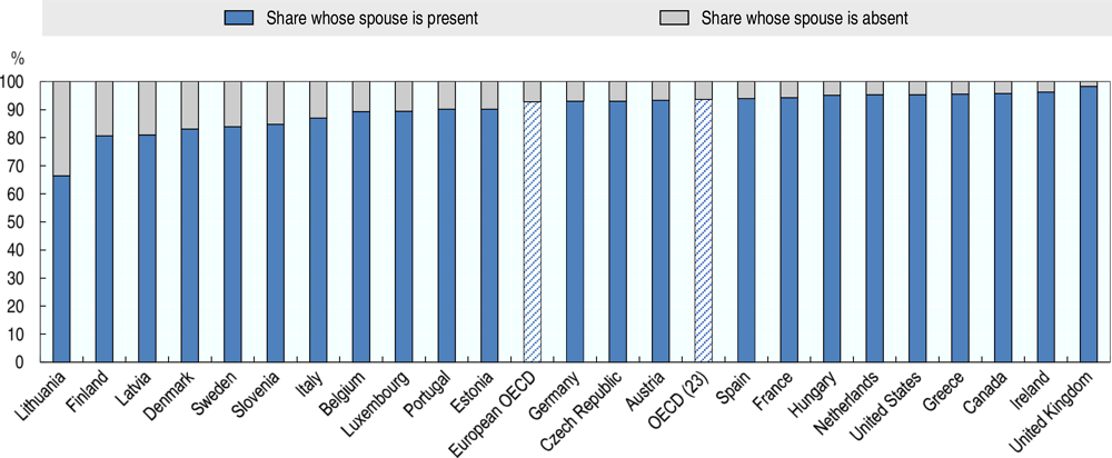 Figure 4.1. Married migrants by presence of the spouse, 2013-17