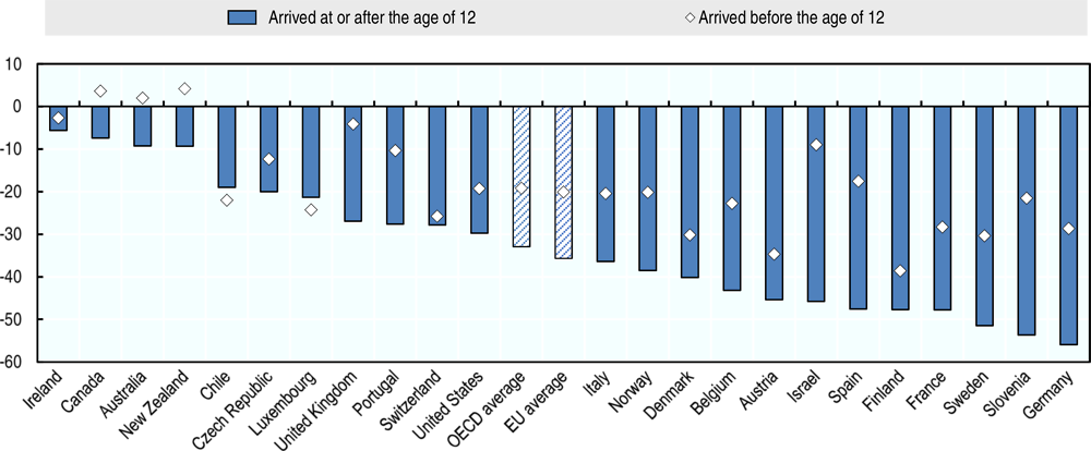 Figure 4.10. Differences in baseline academic proficiency of 15-year-old migrants and native-born, by age at arrival, 2015
