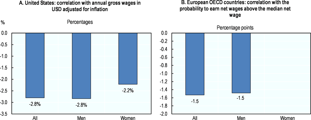 Figure 4.4. Estimated long-term effects of delays in spouse arrival on principal migrants' wages, 2010-17