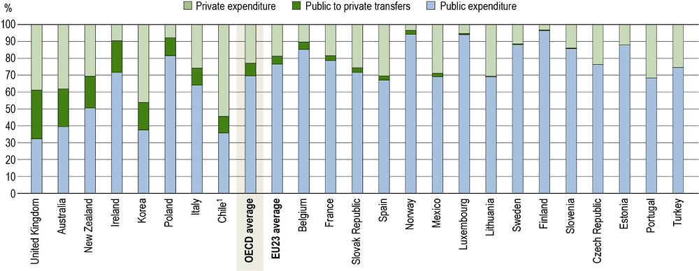 Figure C3.1. Distribution of transfers and public and private expenditure on educational institutions (2016)