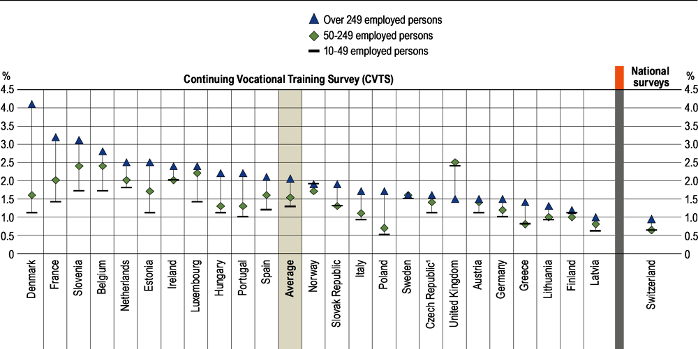 Figure A7.5. Training costs as a share of total labour costs, by size of enterprise (2015)