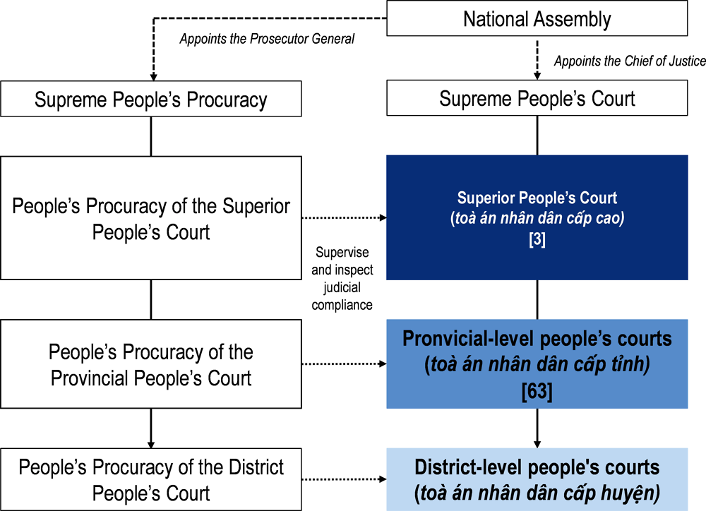 Figure ‎8.2. The Vietnamese judiciary has four layers with power centralised in the Supreme People's Court