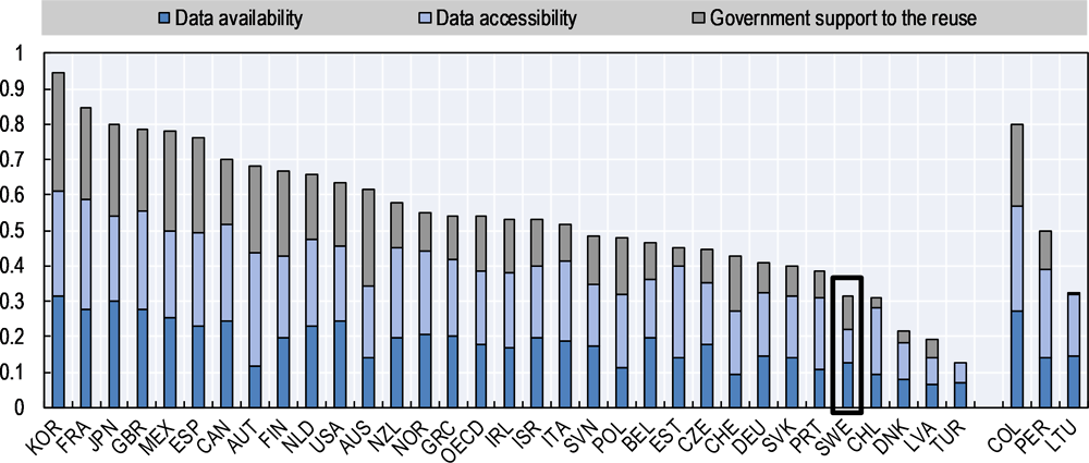 Figure 5.1. 2017 OECD Open, Useful, Reusable Government Data Index (OURdata)