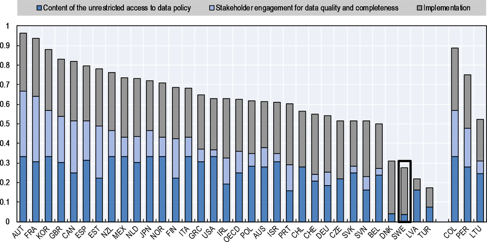 Figure 5.4. OECD OURdata Index: Pillar 2 – Data accessibility