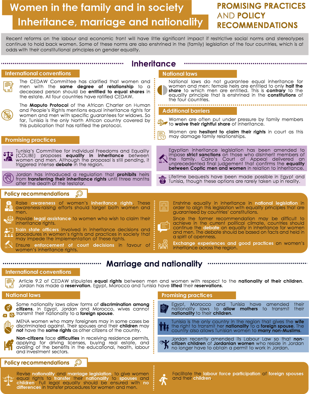 Infographic 4.1. Women in the family and society: inheritance, marriage and nationality