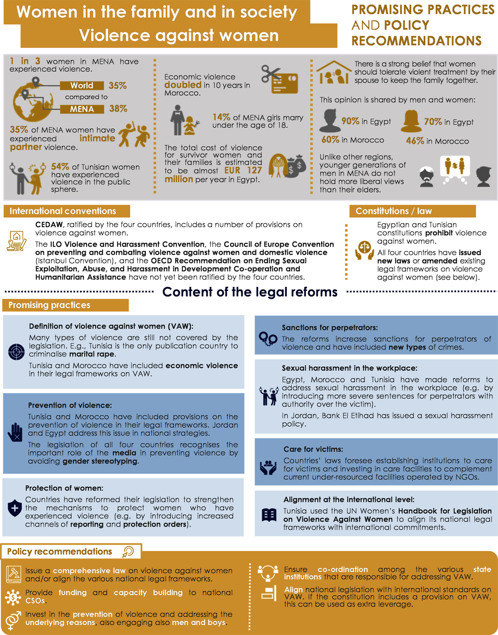 Infographic 4.2. Women in the family and society: violence against women