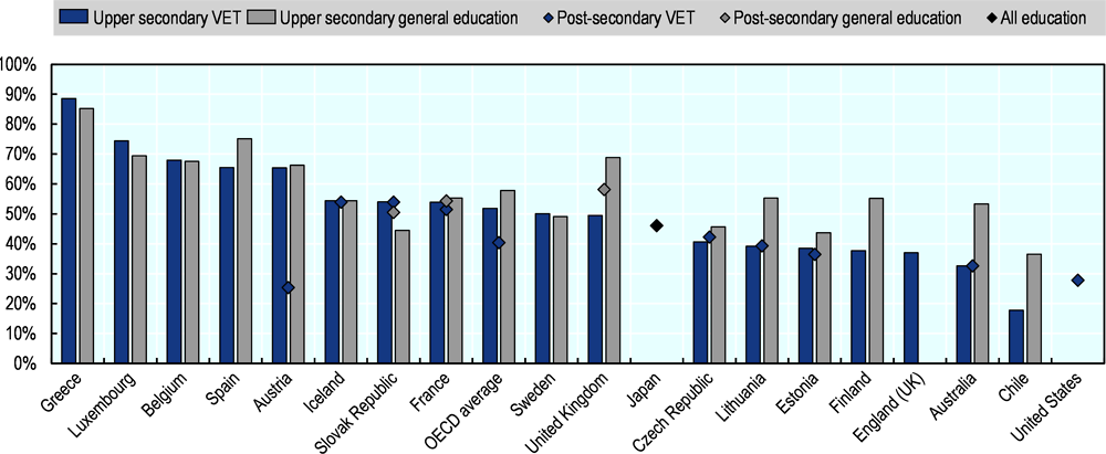 Figure 1.1. Teachers account for an important share of VET expenditure