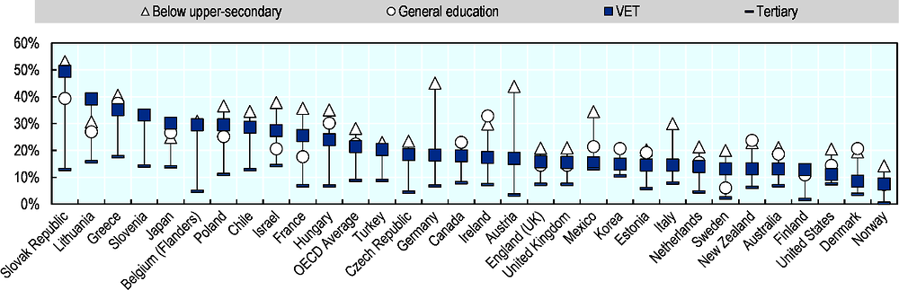 Figure 1.2. One in five young VET graduates are employed in jobs with a high risk of automation