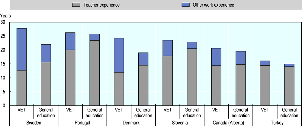 Figure 1.4. VET teachers often have more non-teaching work experience than general education teachers