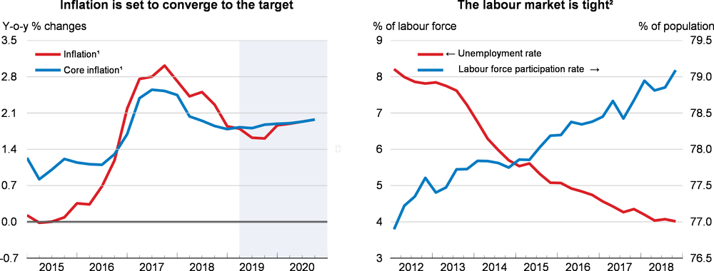 Inflation and labour market: United Kingdom