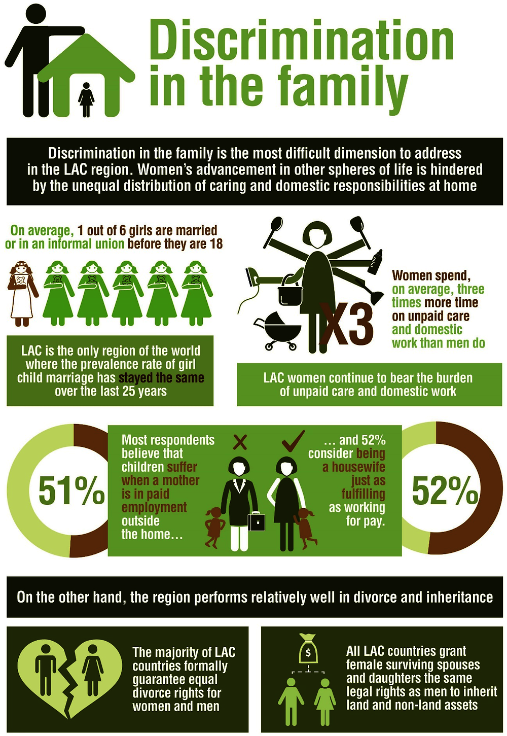 Infographic 3.1. Discrimination in the family