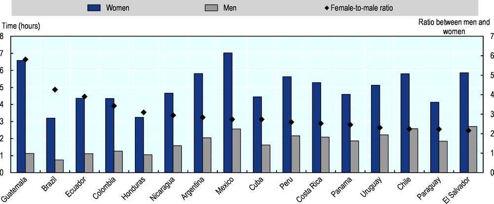 Figure 3.7. LAC women continue to fulfil a greater share of unpaid care and domestic responsibilities