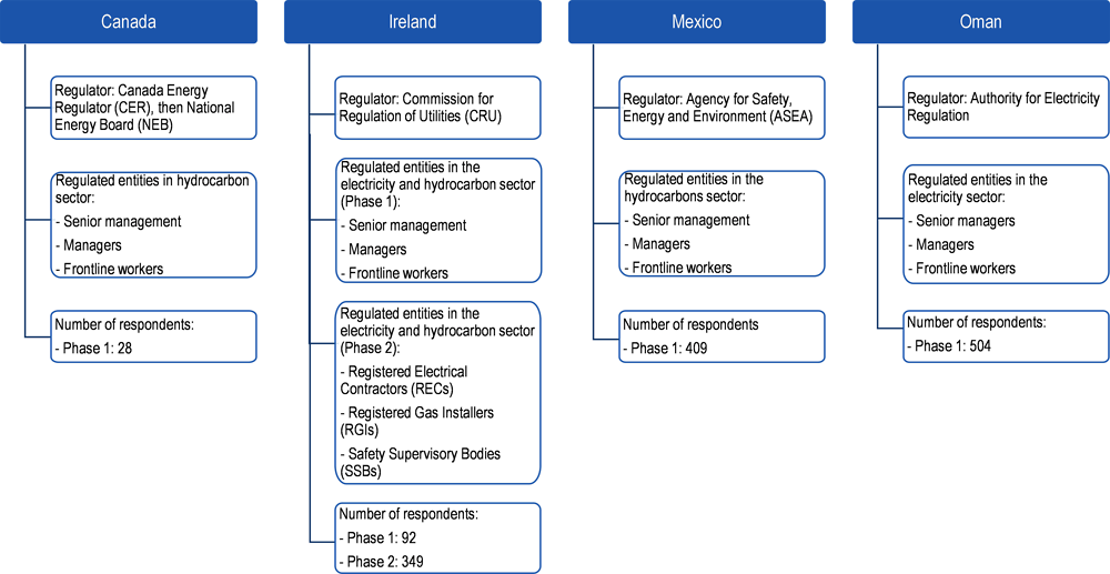 Figure 1.2. Overview of project partners and sample participants